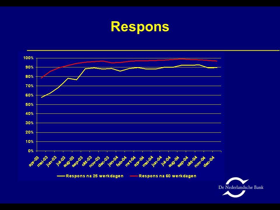 Breuken 2003 – Inkomensrekening (exclusief BFI's) Mld euro2003Breuk Saldo inkomen uit arbeid-0,80,2 Saldo ingehouden winst-1,1-2,6 Saldo dividend4,64,8 Saldo rente-4,60,8 Saldo inkomens-1,93,2