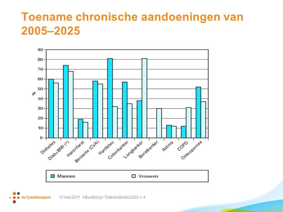 13 mei 2011 Buurtzorg+ Toekomstvisie 2020 4 Toename chronische aandoeningen van 2005–2025