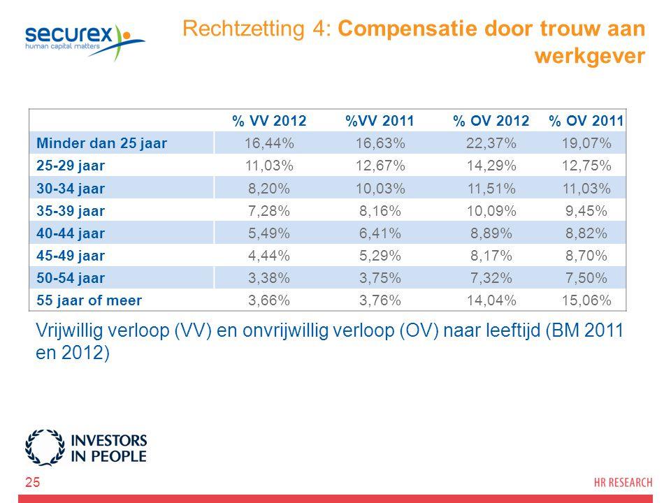Rechtzetting 4: Compensatie door trouw aan werkgever 25 % VV 2012%VV 2011% OV 2012% OV 2011 Minder dan 25 jaar16,44%16,63%22,37%19,07% 25-29 jaar11,03%12,67%14,29%12,75% 30-34 jaar8,20%10,03%11,51%11,03% 35-39 jaar7,28%8,16%10,09%9,45% 40-44 jaar5,49%6,41%8,89%8,82% 45-49 jaar4,44%5,29%8,17%8,70% 50-54 jaar3,38%3,75%7,32%7,50% 55 jaar of meer3,66%3,76%14,04%15,06% Vrijwillig verloop (VV) en onvrijwillig verloop (OV) naar leeftijd (BM 2011 en 2012)