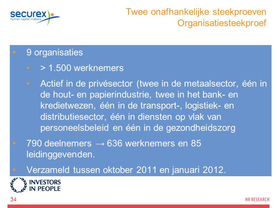 Twee onafhankelijke steekproeven Organisatiesteekproef 34 9 organisaties > 1.500 werknemers Actief in de privésector (twee in de metaalsector, één in
