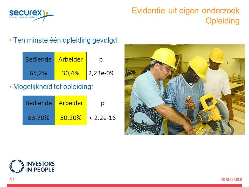 Evidentie uit eigen onderzoek Opleiding Ten minste één opleiding gevolgd: Mogelijkheid tot opleiding: 41 BediendeArbeiderp 83,70%50,20%< 2.2e-16 Bedie