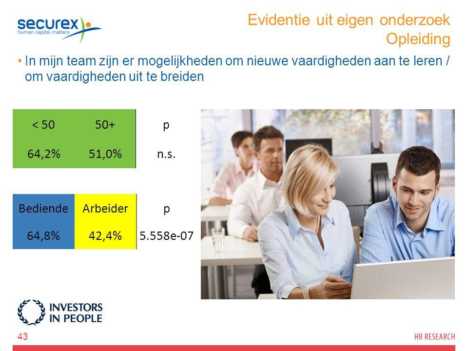 Evidentie uit eigen onderzoek Opleiding In mijn team zijn er mogelijkheden om nieuwe vaardigheden aan te leren / om vaardigheden uit te breiden 43 < 5050+p 64,2%51,0%n.s.