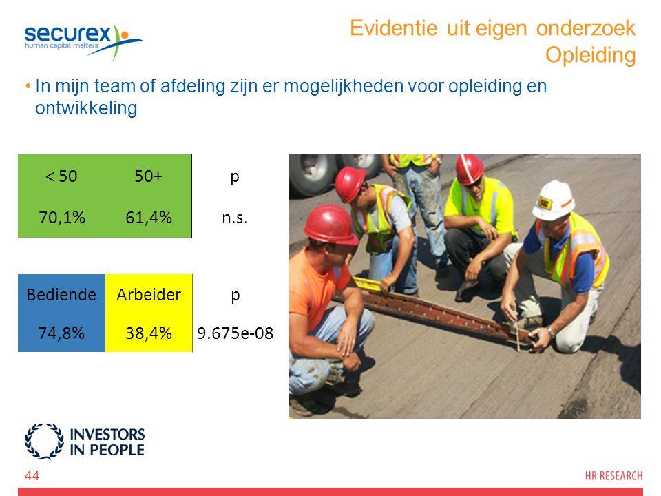 Evidentie uit eigen onderzoek Opleiding In mijn team of afdeling zijn er mogelijkheden voor opleiding en ontwikkeling 44 < 5050+p 70,1%61,4%n.s. Bedie
