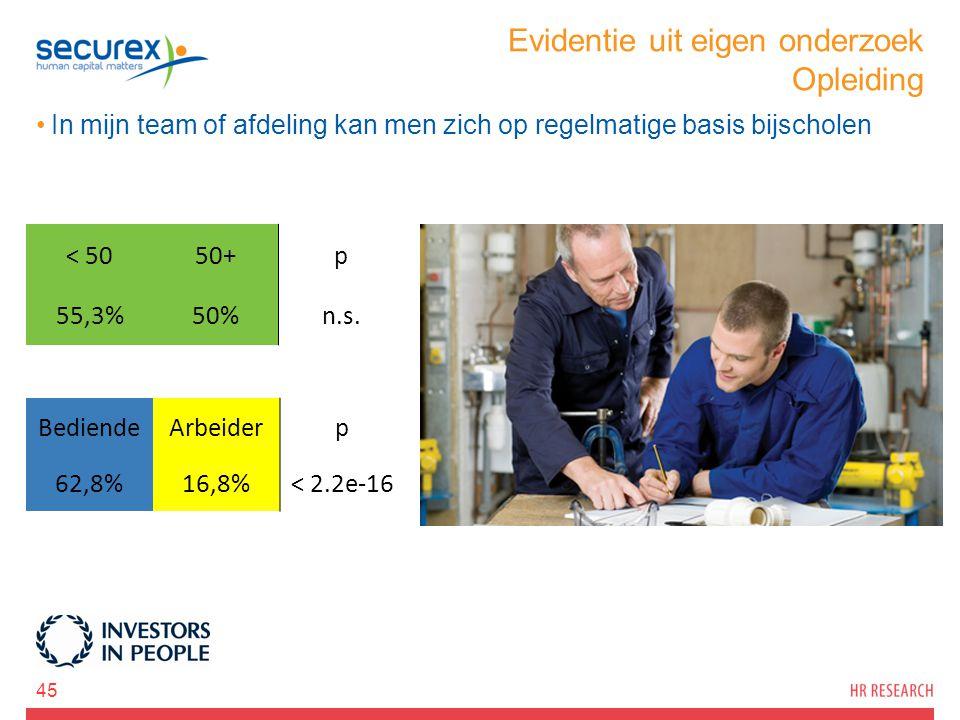 Evidentie uit eigen onderzoek Opleiding In mijn team of afdeling kan men zich op regelmatige basis bijscholen 45 < 5050+p 55,3%50%n.s. BediendeArbeide
