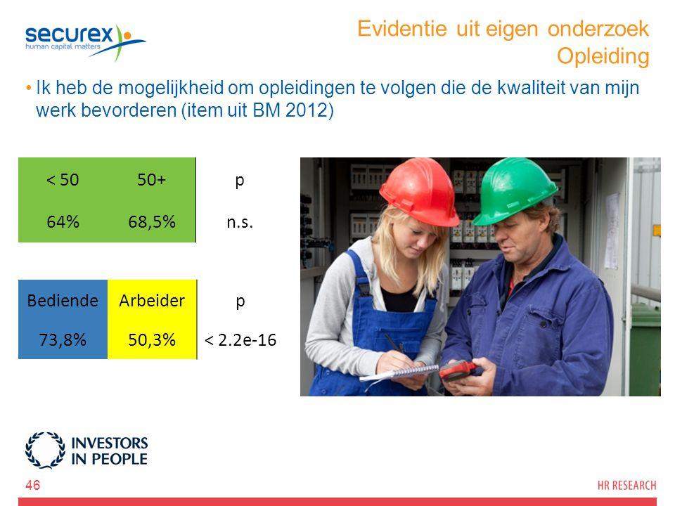 Evidentie uit eigen onderzoek Opleiding Ik heb de mogelijkheid om opleidingen te volgen die de kwaliteit van mijn werk bevorderen (item uit BM 2012) 46 < 5050+p 64%68,5%n.s.