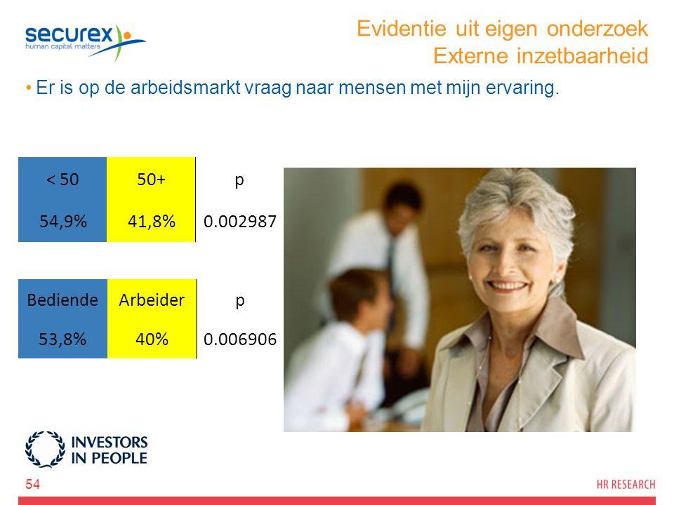 Evidentie uit eigen onderzoek Externe inzetbaarheid Er is op de arbeidsmarkt vraag naar mensen met mijn ervaring. 54 < 5050+p 54,9%41,8%0.002987 Bedie
