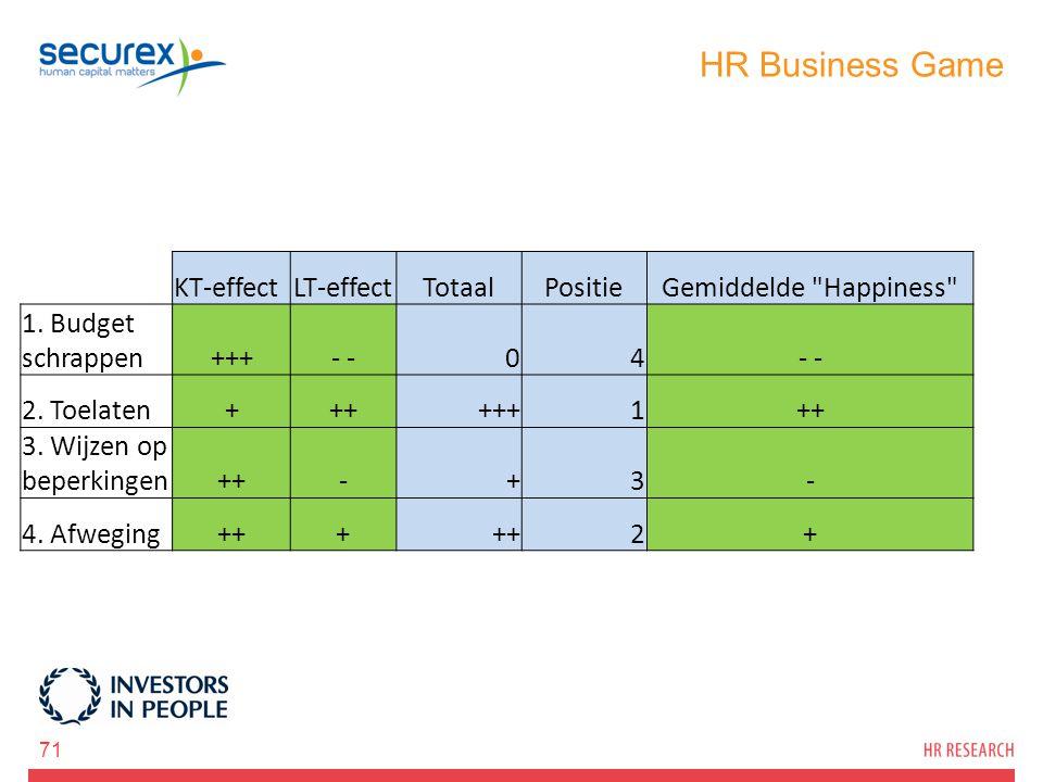 HR Business Game 71 KT-effectLT-effectTotaalPositieGemiddelde Happiness 1.
