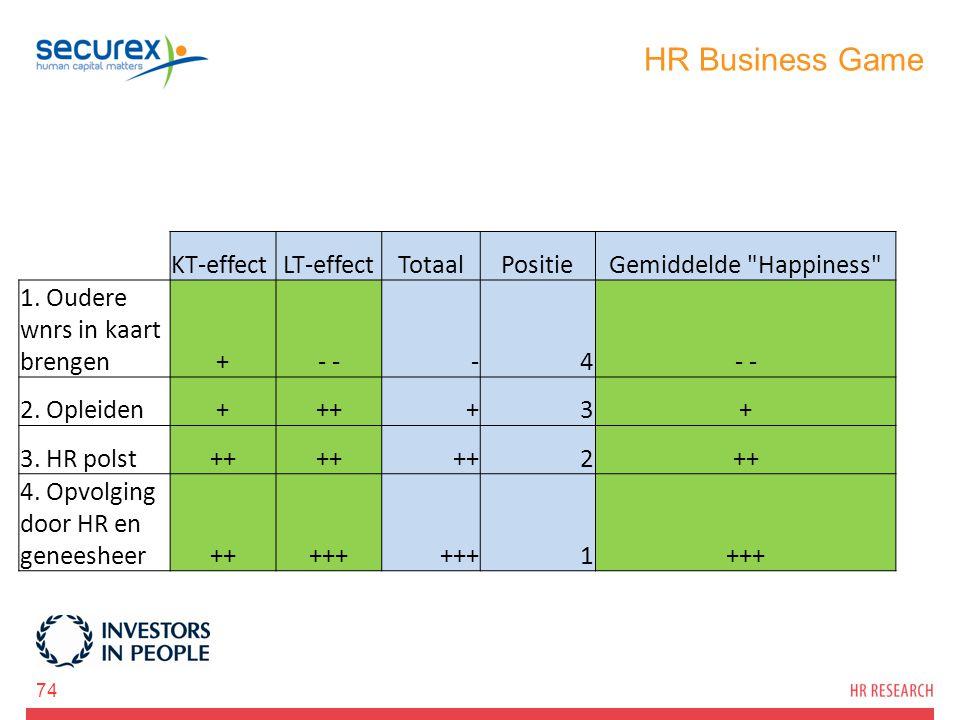 HR Business Game 74 KT-effectLT-effectTotaalPositieGemiddelde Happiness 1.