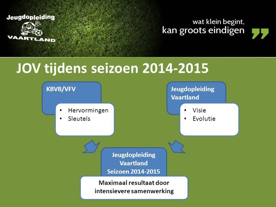 JOV tijdens seizoen 2014-2015 KBVB/VFV Hervormingen Sleutels Jeugdopleiding Vaartland Visie Evolutie Jeugdopleiding Vaartland Seizoen 2014-2015 Maxima