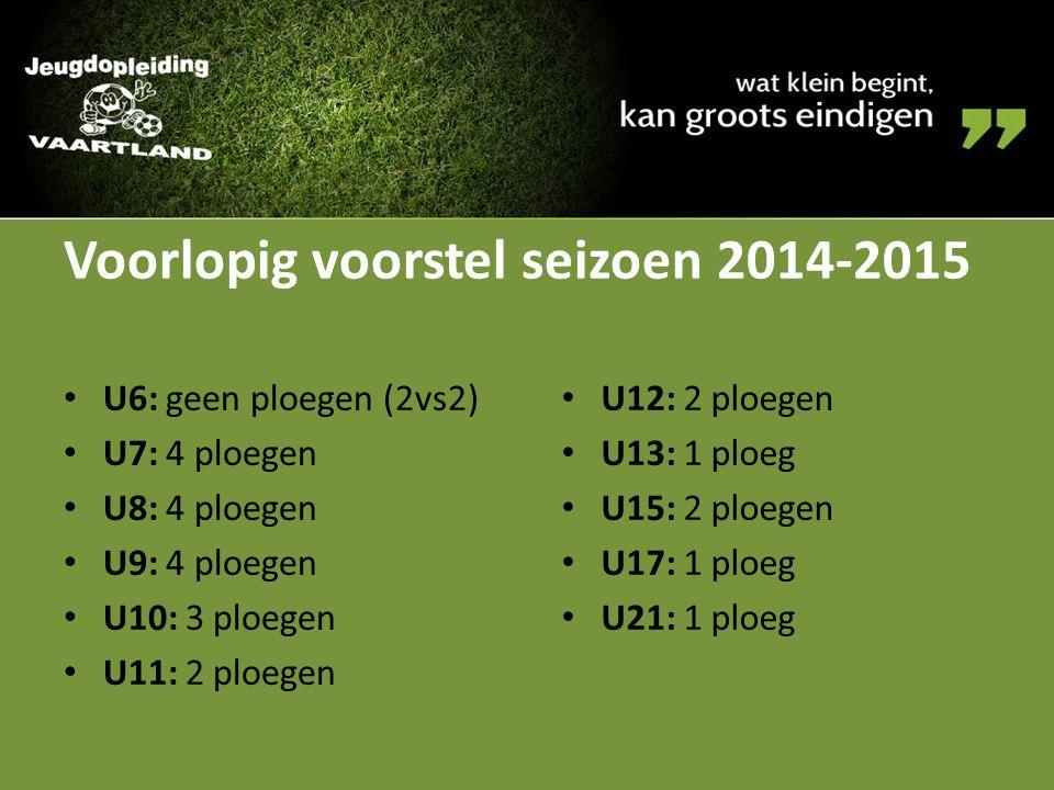 Voorlopig voorstel seizoen 2014-2015 U6: geen ploegen (2vs2) U7: 4 ploegen U8: 4 ploegen U9: 4 ploegen U10: 3 ploegen U11: 2 ploegen U12: 2 ploegen U1