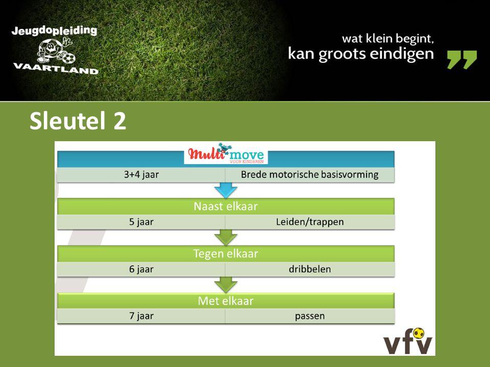 Sleutel 12 Probleem: een voetbalclub heeft zestien U10 spelertjes Te veel voor één 8v8 ploeg en te weinig voor twee 8v8 ploegen Een facultatieve competitie 5v5 vanaf U10; 5v5 en 8v8 vanaf U15