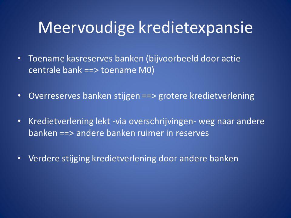Meervoudige kredietexpansie Toename kasreserves banken (bijvoorbeeld door actie centrale bank ==> toename M0) Overreserves banken stijgen ==> grotere kredietverlening Kredietverlening lekt -via overschrijvingen- weg naar andere banken ==> andere banken ruimer in reserves Verdere stijging kredietverlening door andere banken