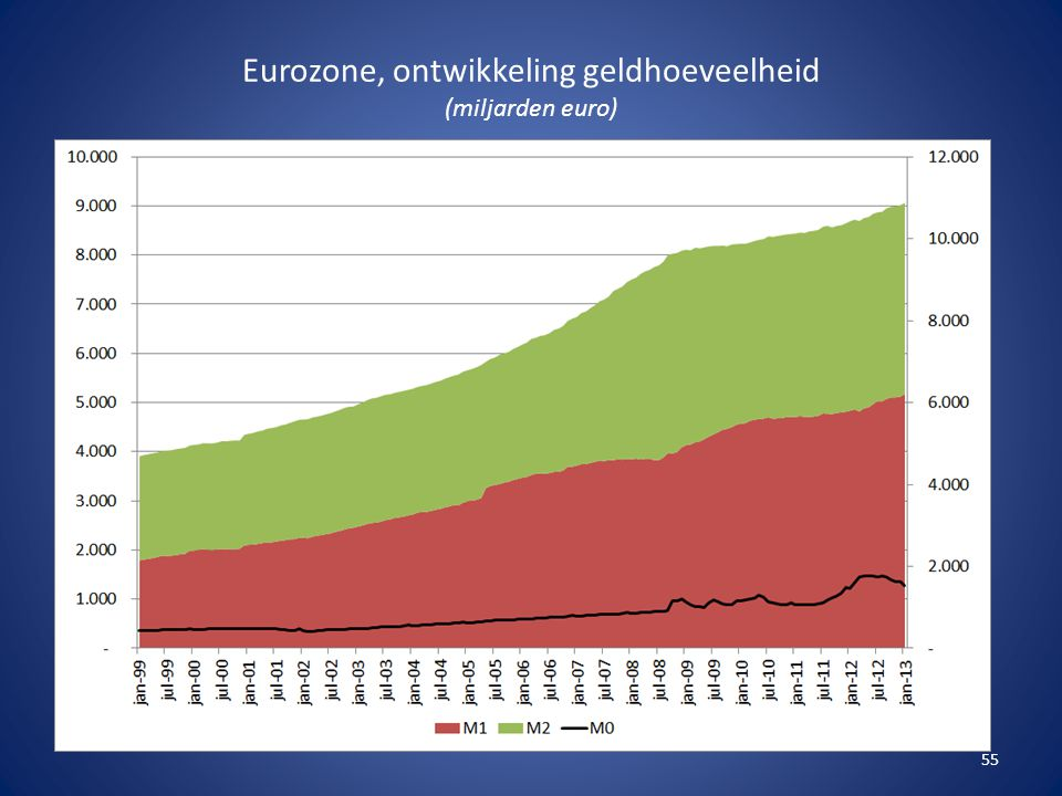 Eurozone, ontwikkeling geldhoeveelheid (miljarden euro) 55