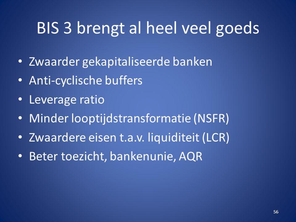 BIS 3 brengt al heel veel goeds Zwaarder gekapitaliseerde banken Anti-cyclische buffers Leverage ratio Minder looptijdstransformatie (NSFR) Zwaardere eisen t.a.v.