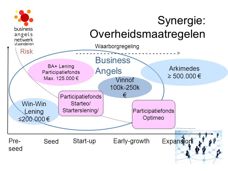 Synergie: Overheidsmaatregelen Pre- seed Start-upEarly-growth Risk Win-Win Lening ≤200.000 € BA+ Lening Participatiefonds Max.