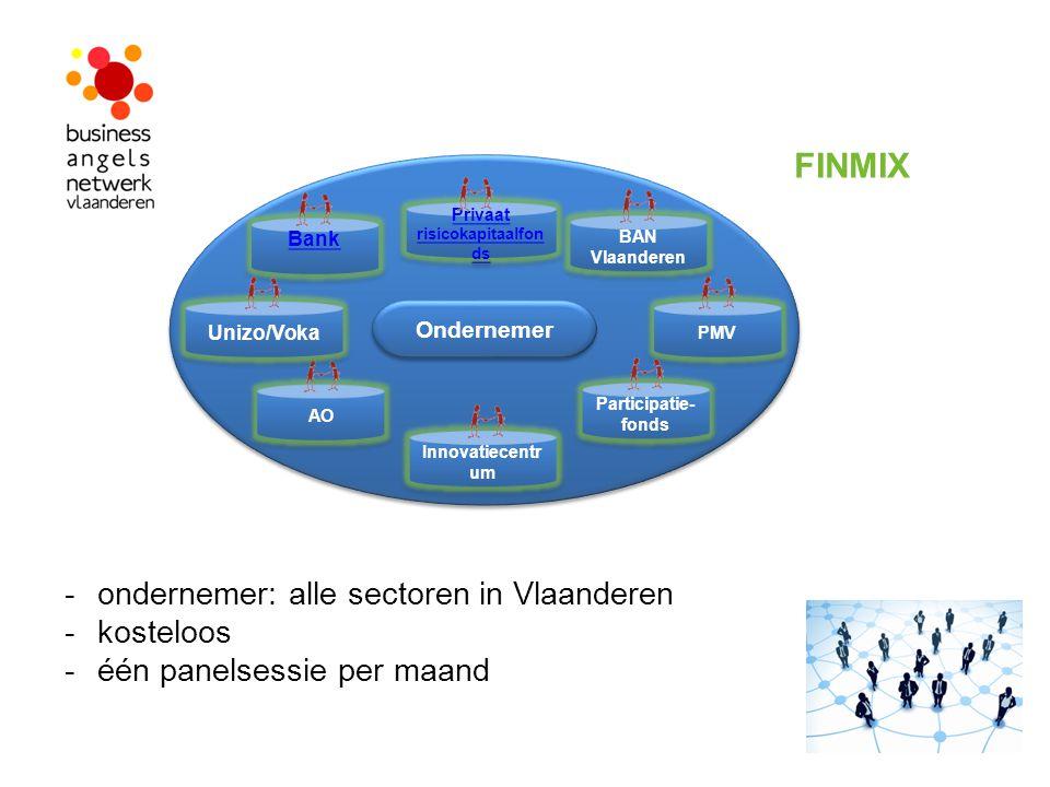 Ondernemer AO Privaat risicokapitaalfon ds Privaat risicokapitaalfon ds BAN Vlaanderen PMV Participatie- fonds Innovatiecentr um Bank Unizo/Voka -onde