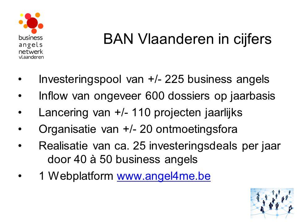 BAN Vlaanderen in cijfers Investeringspool van +/- 225 business angels Inflow van ongeveer 600 dossiers op jaarbasis Lancering van +/- 110 projecten j