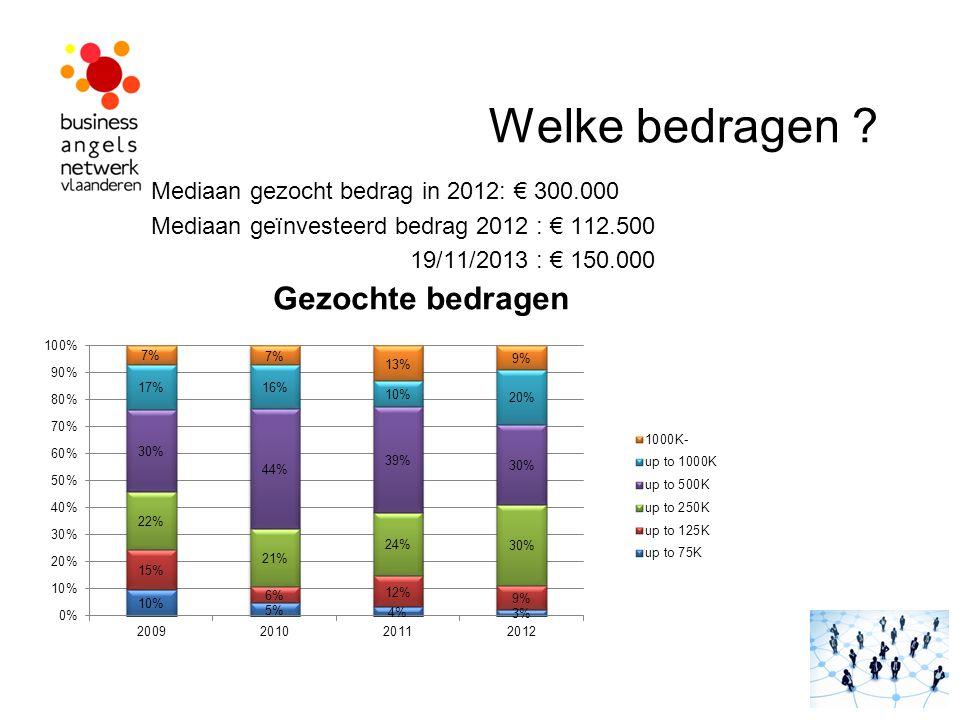 Welke bedragen ? Mediaan gezocht bedrag in 2012: € 300.000 Mediaan geïnvesteerd bedrag 2012 : € 112.500 19/11/2013 : € 150.000