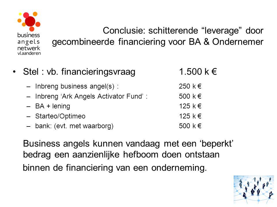 """Conclusie: schitterende """"leverage"""" door gecombineerde financiering voor BA & Ondernemer Stel : vb. financieringsvraag 1.500 k € –Inbreng business ange"""