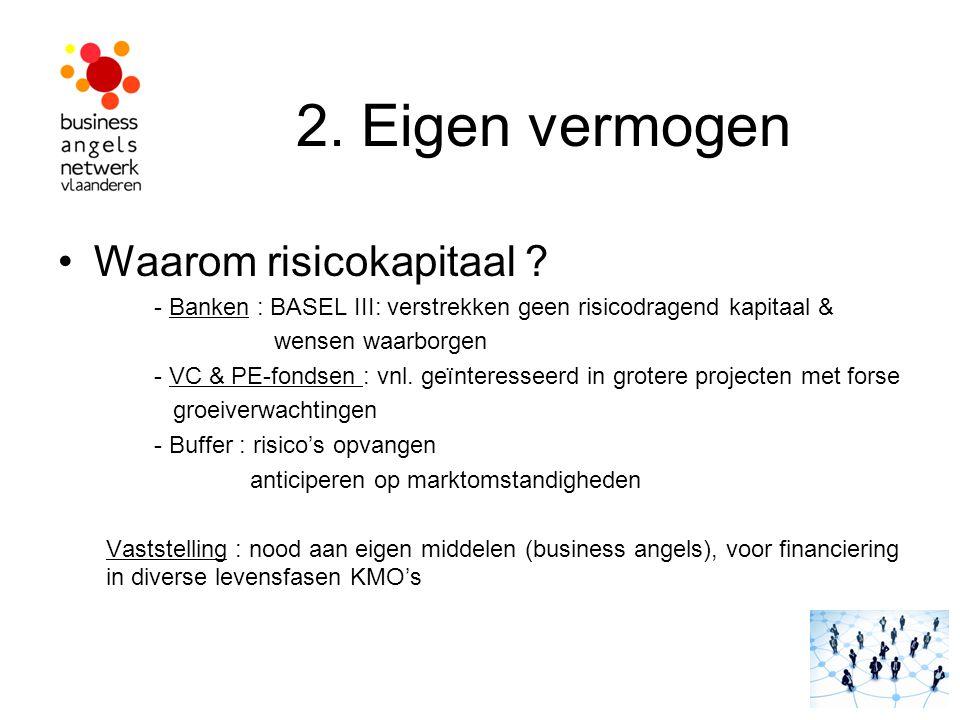 2. Eigen vermogen Waarom risicokapitaal ? - Banken : BASEL III: verstrekken geen risicodragend kapitaal & wensen waarborgen - VC & PE-fondsen : vnl. g