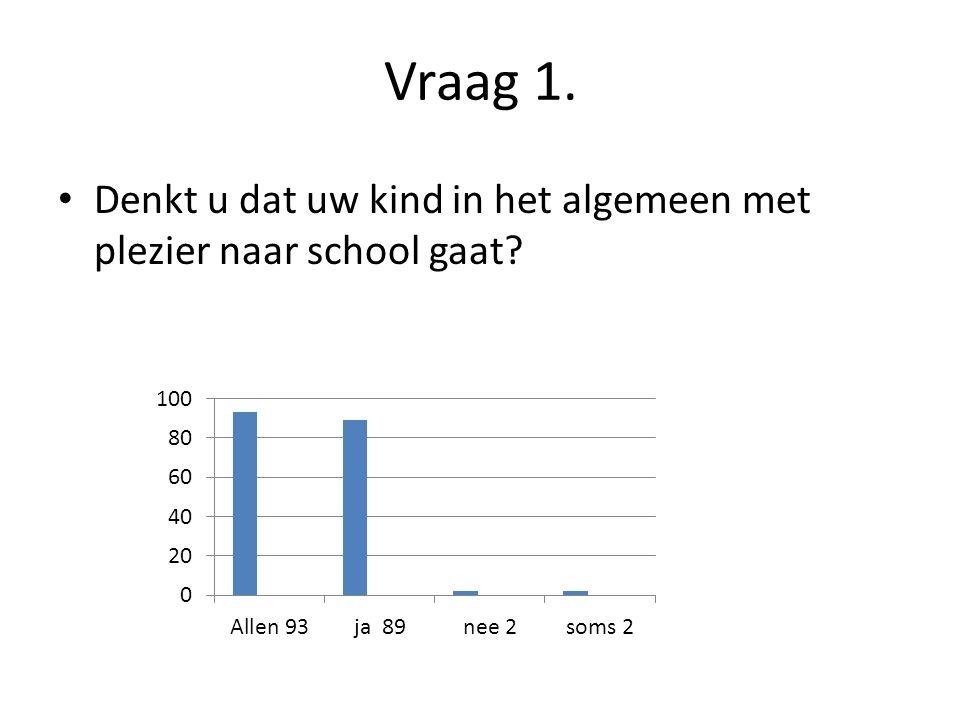 Vraag 1. Denkt u dat uw kind in het algemeen met plezier naar school gaat?