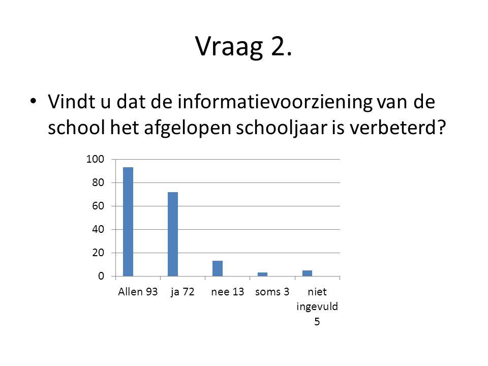 Vraag 2. Vindt u dat de informatievoorziening van de school het afgelopen schooljaar is verbeterd?