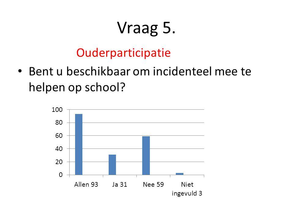 Vraag 5. Ouderparticipatie Bent u beschikbaar om incidenteel mee te helpen op school?