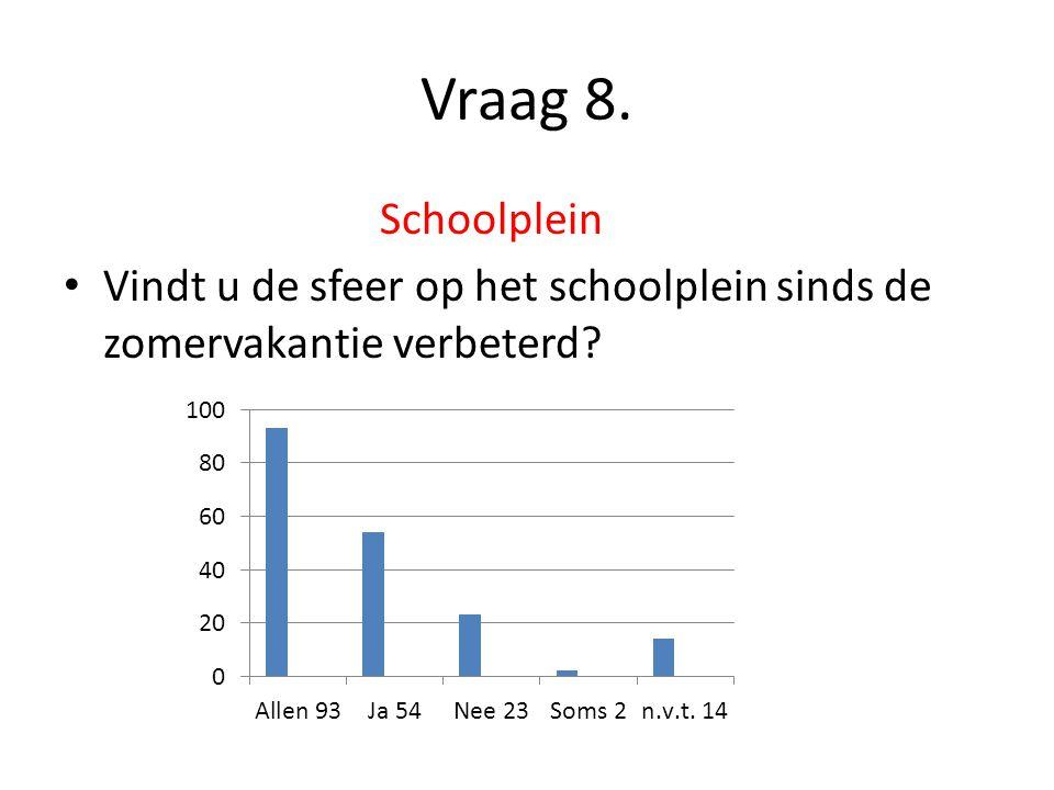 Vraag 8. Schoolplein Vindt u de sfeer op het schoolplein sinds de zomervakantie verbeterd?