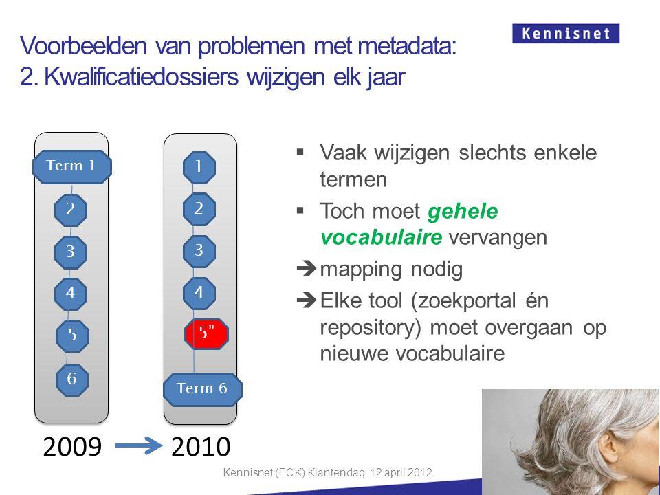 Voorbeelden van problemen met metadata: 2. Kwalificatiedossiers wijzigen elk jaar Term 1 4 5 2 3 6  Vaak wijzigen slechts enkele termen  Toch moet g