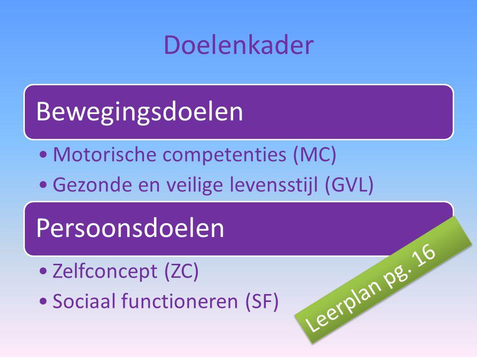 Doelenkader Bewegingsdoelen Motorische competenties (MC) Gezonde en veilige levensstijl (GVL) Persoonsdoelen Zelfconcept (ZC) Sociaal functioneren (SF