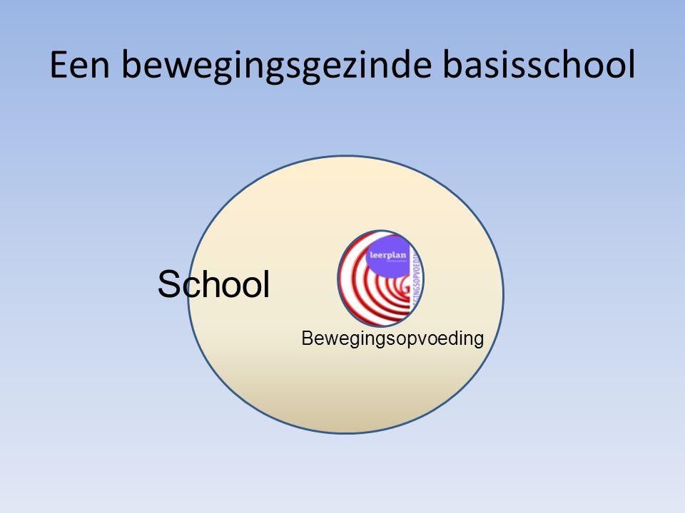Een bewegingsgezinde basisschool School Bewegingsopvoeding