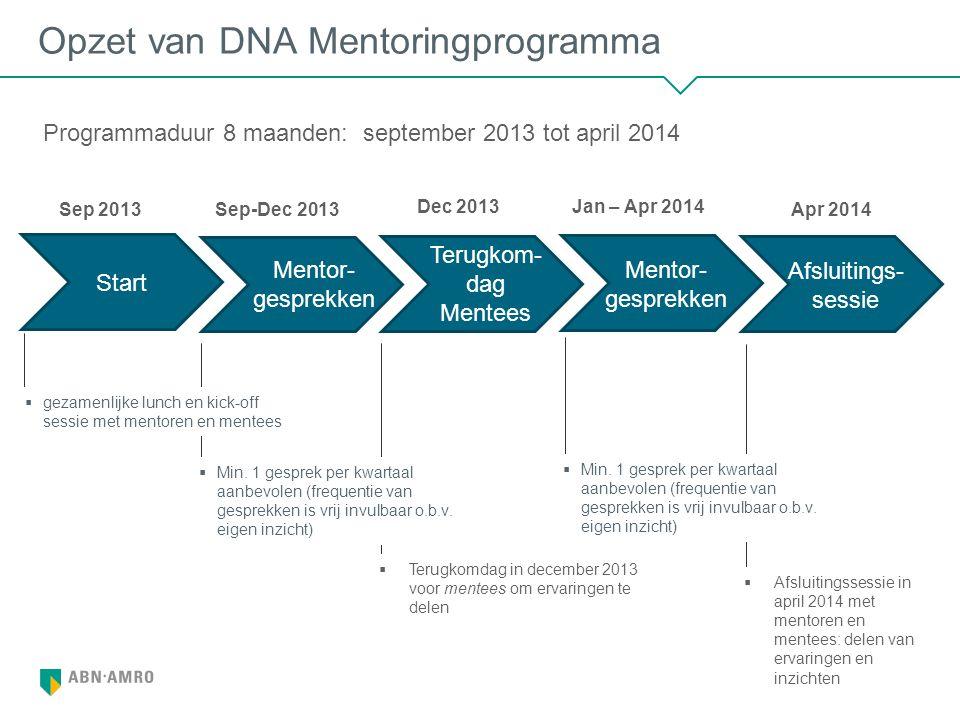 Opzet van DNA Mentoringprogramma 4 Start Mentor- gesprekken Terugkom- dag Mentees Mentor- gesprekken Afsluitings- sessie  gezamenlijke lunch en kick-off sessie met mentoren en mentees  Min.