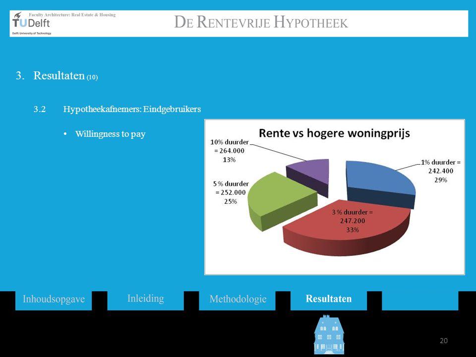 20 3.Resultaten (10) 3.2Hypotheekafnemers: Eindgebruikers Willingness to pay