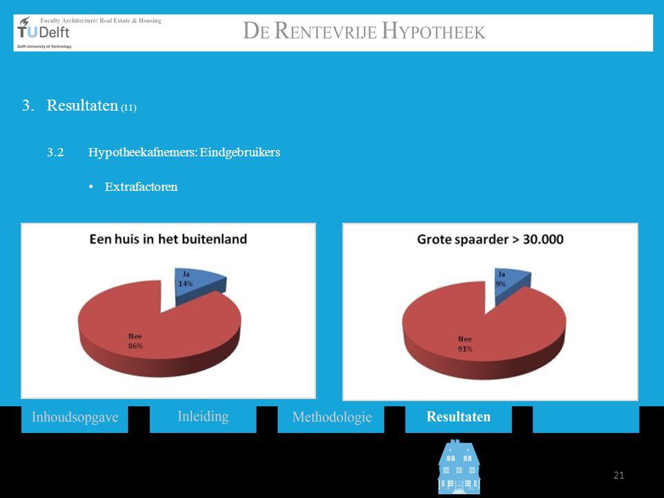 21 3.Resultaten (11) 3.2Hypotheekafnemers: Eindgebruikers Extrafactoren