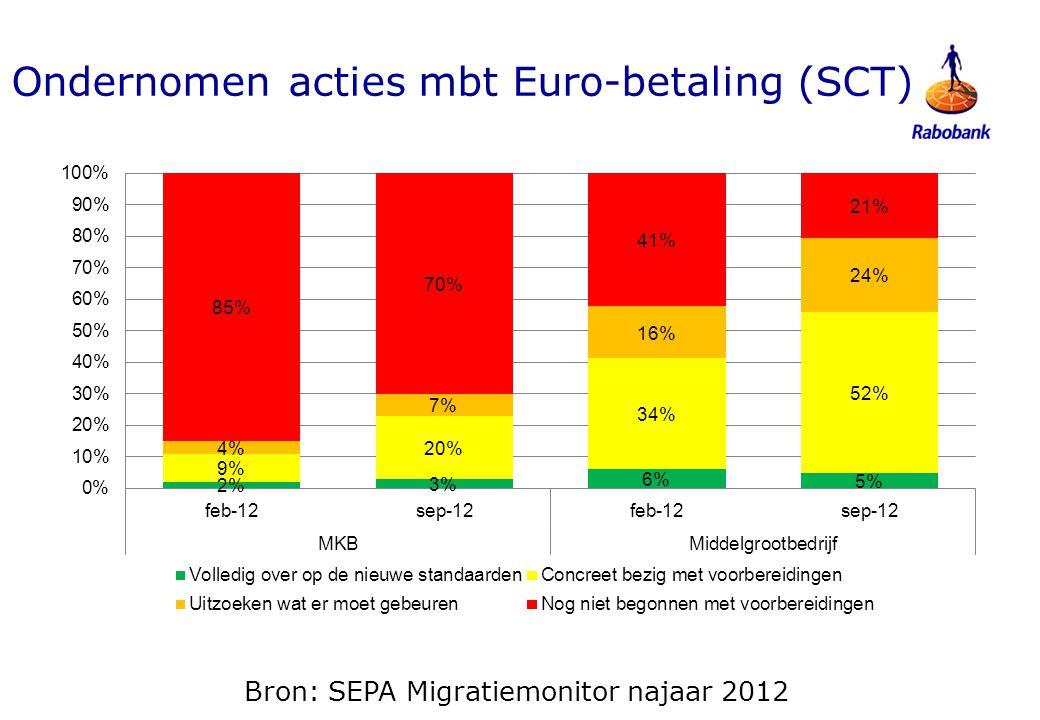 Ondernomen acties mbt Euro-incasso (SDD)