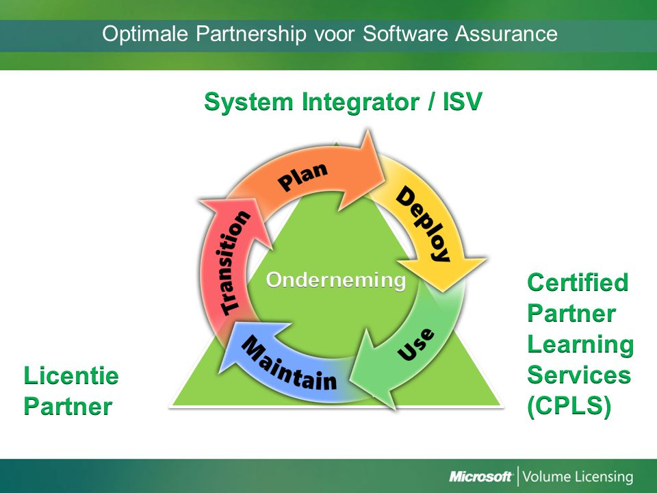 Optimale Partnership voor Software Assurance