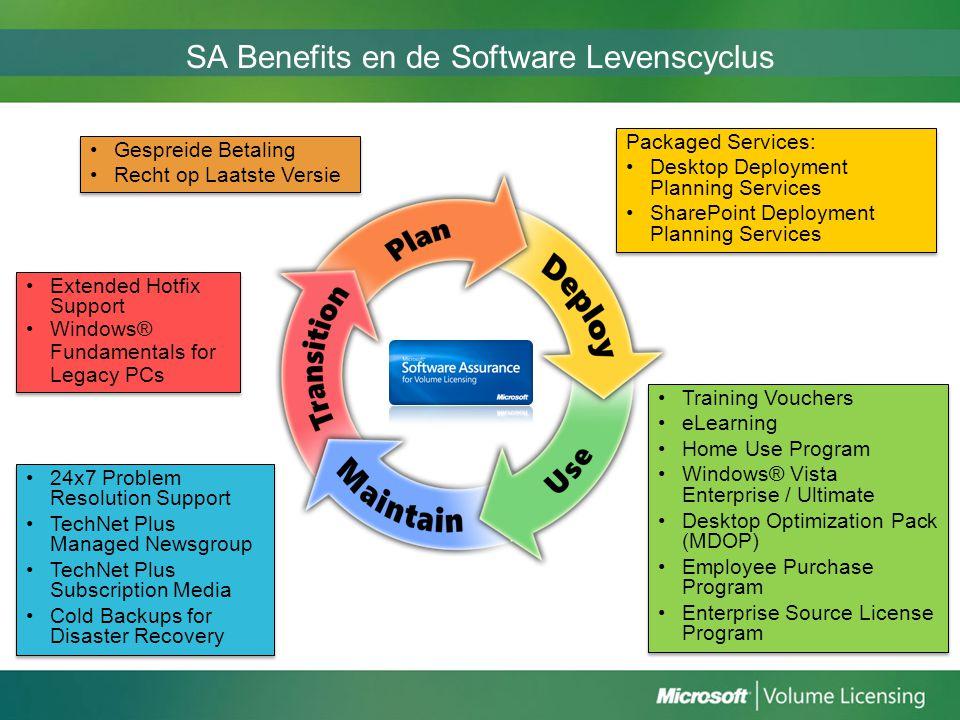 SA Benefits en de Software Levenscyclus Gespreide Betaling Recht op Laatste Versie Gespreide Betaling Recht op Laatste Versie Training Vouchers eLearn