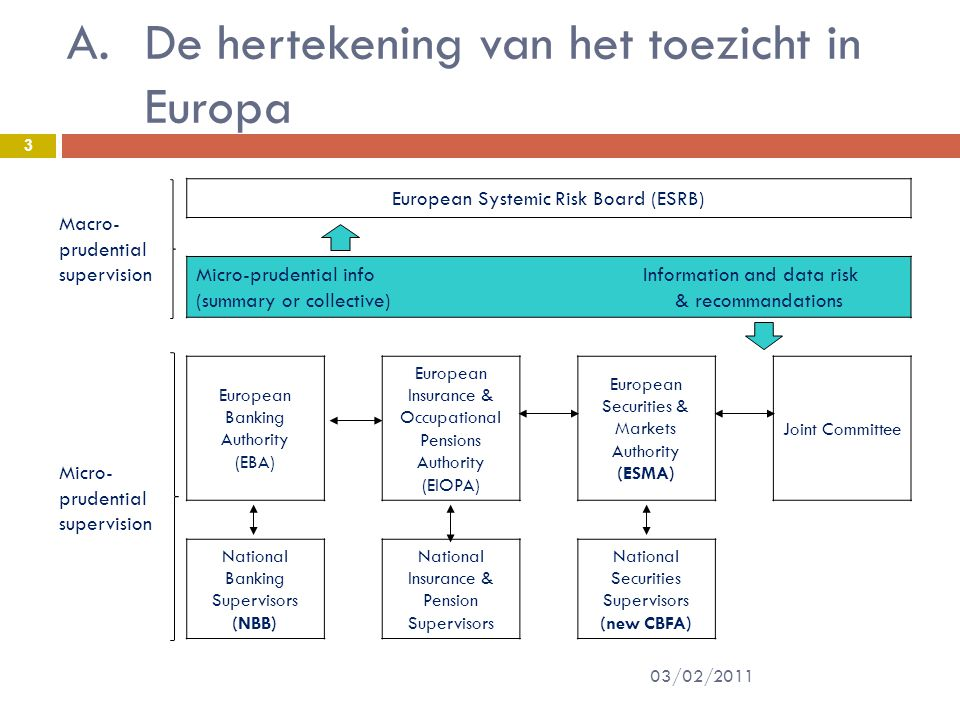 A.De hertekening van het toezicht in Europa Macro- prudential supervision European Systemic Risk Board (ESRB) Micro-prudential info Information and data risk (summary or collective) & recommandations Micro- prudential supervision European Banking Authority (EBA) European Insurance & Occupational Pensions Authority (EIOPA) European Securities & Markets Authority (ESMA) Joint Committee National Banking Supervisors (NBB) National Insurance & Pension Supervisors National Securities Supervisors (new CBFA) 3 03/02/2011