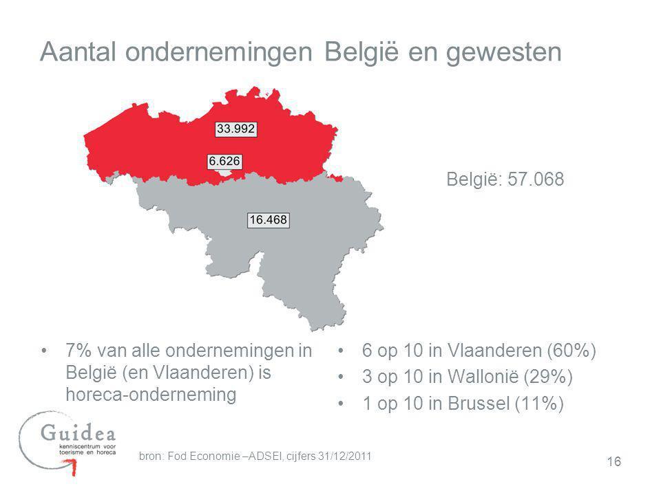 16 Aantal ondernemingen België en gewesten 6 op 10 in Vlaanderen (60%) 3 op 10 in Wallonië (29%) 1 op 10 in Brussel (11%) bron: Fod Economie –ADSEI, c