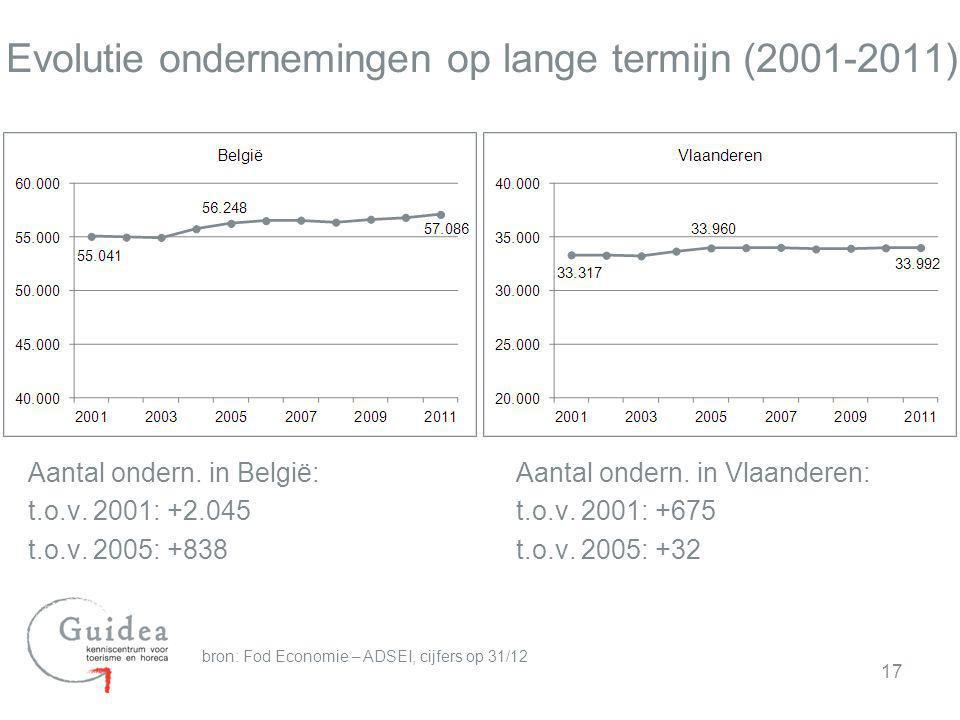 Evolutie ondernemingen op lange termijn (2001-2011) Aantal ondern. in België: t.o.v. 2001: +2.045 t.o.v. 2005: +838 17 Aantal ondern. in Vlaanderen: t