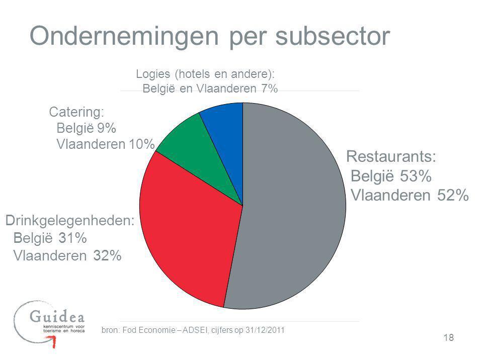 18 Ondernemingen per subsector bron: Fod Economie – ADSEI, cijfers op 31/12/2011 Restaurants: België 53% Vlaanderen 52% Drinkgelegenheden: België 31%