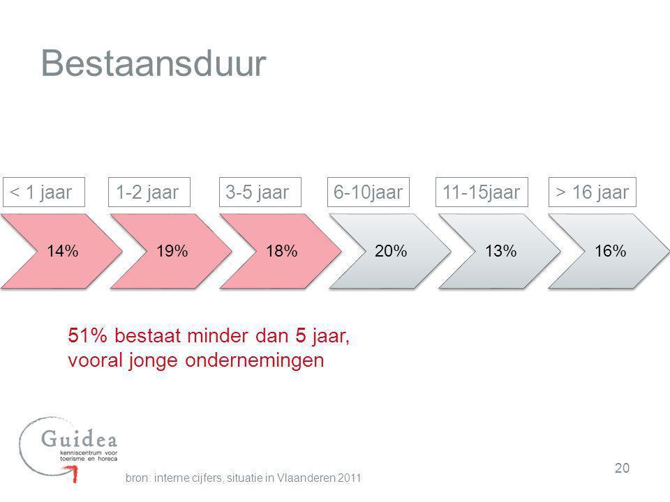 20 Bestaansduur bron: interne cijfers, situatie in Vlaanderen 2011 14%19%18%20%13%16% < 1 jaar1-2 jaar3-5 jaar6-10jaar11-15jaar> 16 jaar 51% bestaat m