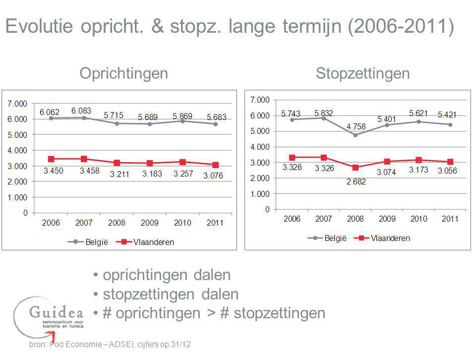 Evolutie opricht. & stopz. lange termijn (2006-2011) bron: Fod Economie – ADSEI, cijfers op 31/12 Oprichtingen Stopzettingen oprichtingen dalen stopze