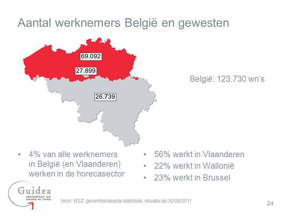 24 Aantal werknemers België en gewesten 4% van alle werknemers in België (en Vlaanderen) werken in de horecasector bron: RSZ, gecentraliseerde statist