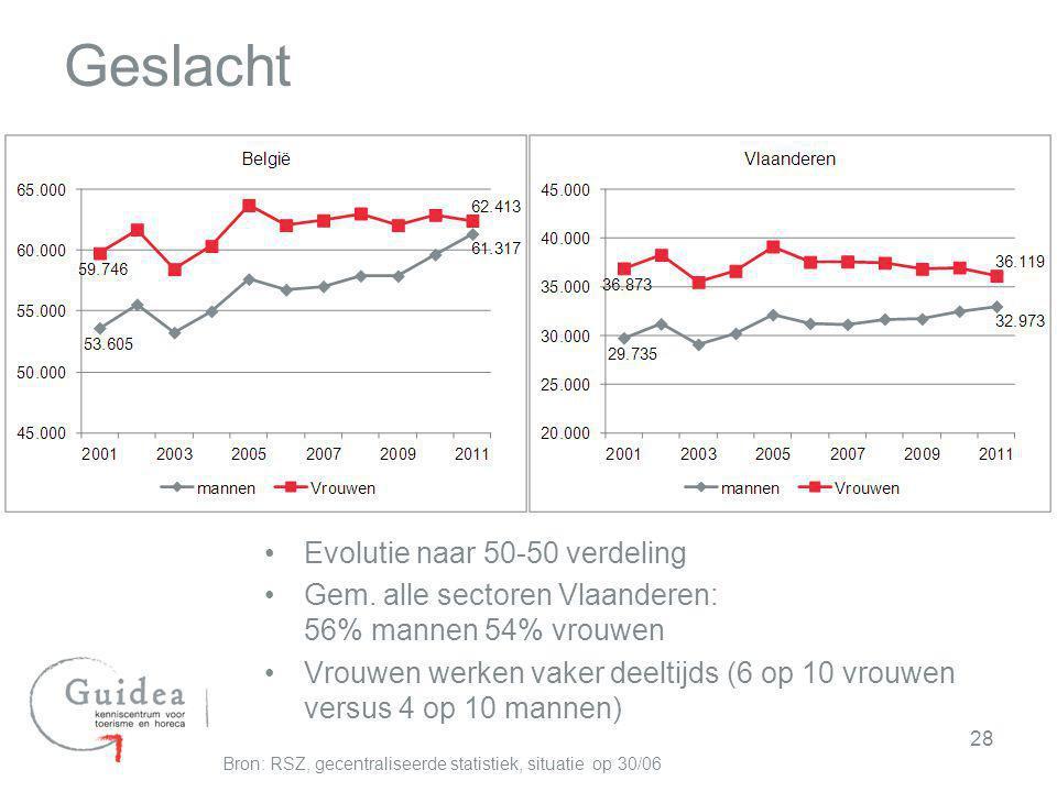 Evolutie naar 50-50 verdeling Gem. alle sectoren Vlaanderen: 56% mannen 54% vrouwen Vrouwen werken vaker deeltijds (6 op 10 vrouwen versus 4 op 10 man