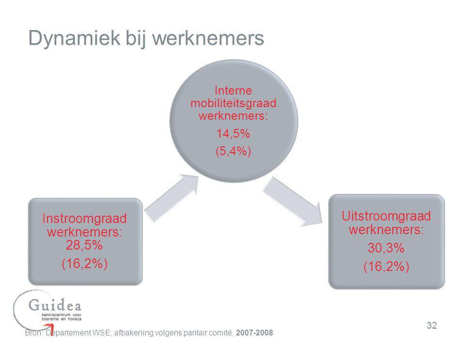 32 Dynamiek bij werknemers Interne mobiliteitsgraad werknemers: 14,5% (5,4%) Instroomgraad werknemers: 28,5% (16,2%) Uitstroomgraad werknemers: 30,3%
