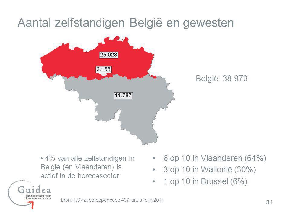 34 Aantal zelfstandigen België en gewesten 6 op 10 in Vlaanderen (64%) 3 op 10 in Wallonië (30%) 1 op 10 in Brussel (6%) bron: RSVZ, beroepencode 407,