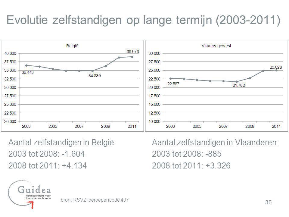 Evolutie zelfstandigen op lange termijn (2003-2011) Aantal zelfstandigen in België 2003 tot 2008: -1.604 2008 tot 2011: +4.134 35 Aantal zelfstandigen