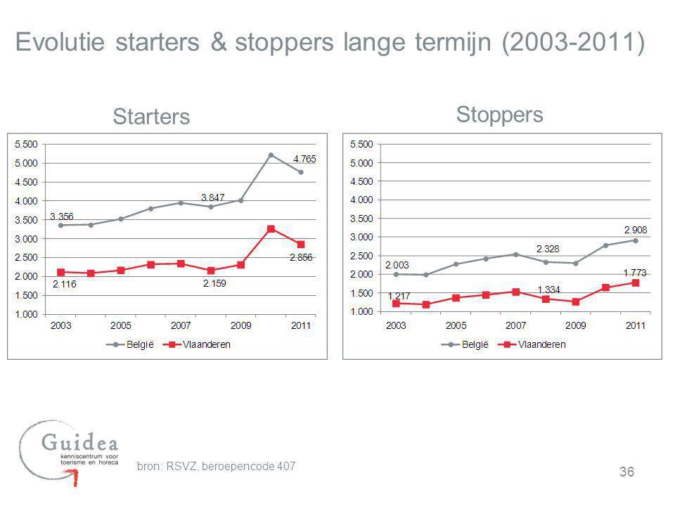 Evolutie starters & stoppers lange termijn (2003-2011) Starters Stoppers bron: RSVZ, beroepencode 407 36