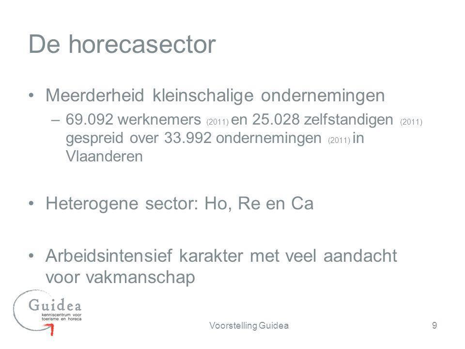 Opleidingsniveau 30 bron: Fod Economie, EAK 2011, Vlaanderen Laag geschoolden Midden geschoolden Hoog geschoolden Horeca Alle sectoren Hoog geschoolden Laag geschoolden Midden geschoolden